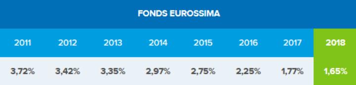 Assurance vie fond eurossima Boursorama Banque